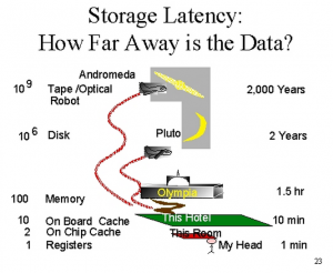 storage-latency-how-far-away-is-the-data