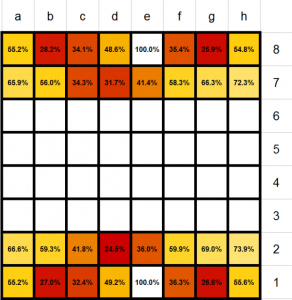 Chess-survival-rates-620x635